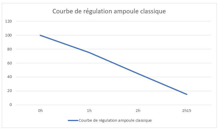 courbe regulation ampoule