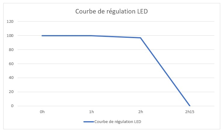 courbe regulation lampe torche a led